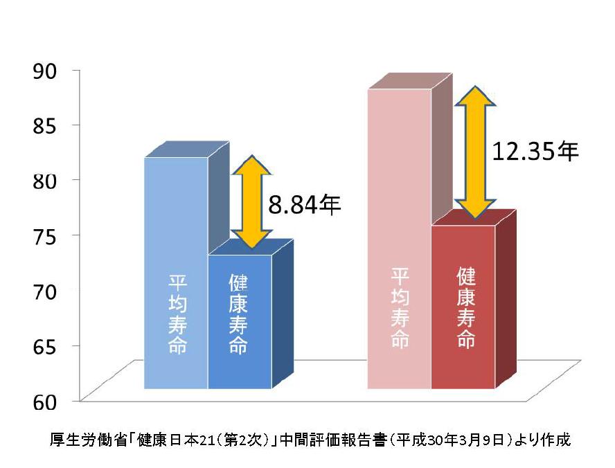 下の表は、健康寿命と寿命の違いです。
